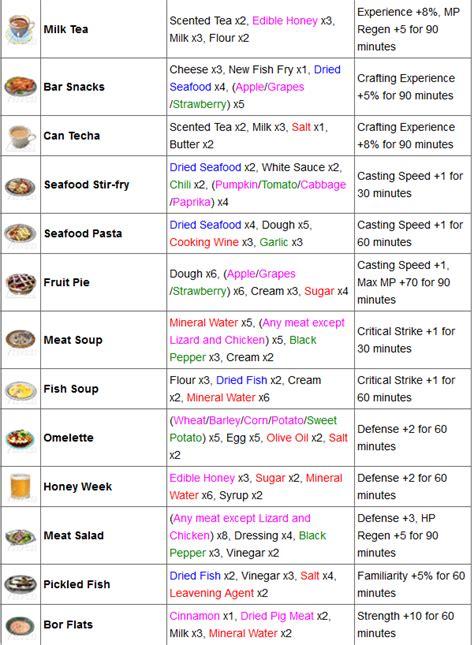 ustensiles de cuisine liste ustensiles de cuisine liste avec image gourmandise en image