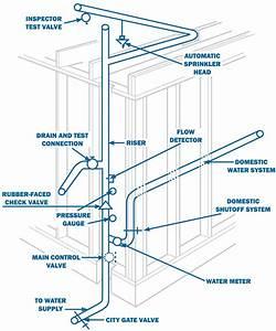 Home Fire Sprinkler System   1 61  Sf