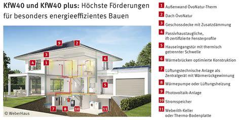 Kfw 40 Voraussetzungen by Bares Geld Sparen Mit Energie Effizienzh 228 User