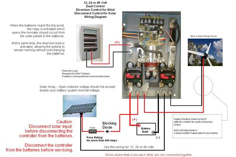Coleman Air Wind Solar Diversion Charge