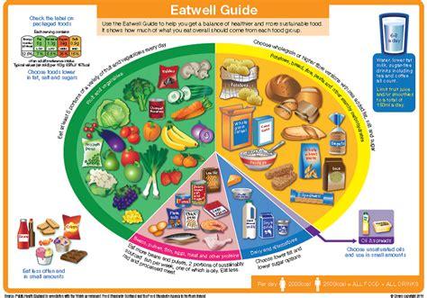 school wellbeing healthy eating home