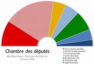 quels sont les differents partis politiques sous la iii With chambre des notaires d ile de france