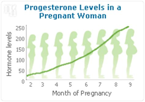 po added   arsenal  home progesterone tests  confirm ovulation