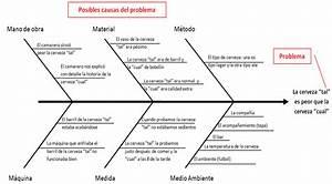 Herramientas E Ideas   Diagrama Ishikawa