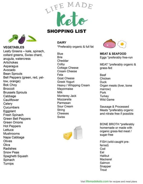 keto pantry shopping guide essentials supplements