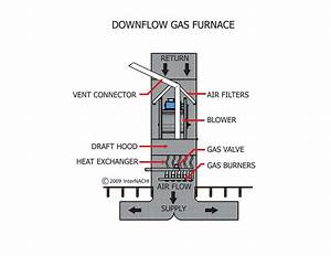 Downflow Gas Furnace - Inspection Gallery