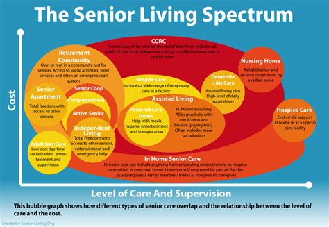 Infographic Showing Every Level Of Senior Care And How. Living Room Furniture Bench. Moroccan Style Living Room. Ideas For Small Living Room Space. Small Dining Room Images. Orange And Teal Living Room. Shelf Decorations Living Room. Lighting For Low Ceiling Living Room. Small Modern Living Room Decorating Ideas