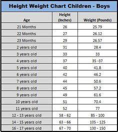 Pediatric Growth Chart Birth To 36 Months Pampers Growth Chart For Boys By Percentile I 39 M Using