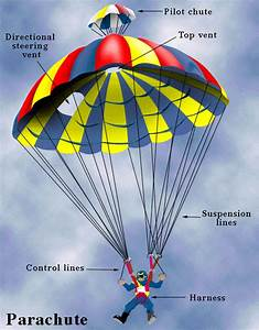 Physics Of Skydiving