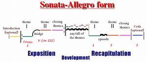 Sonata Allegro Form Diagram