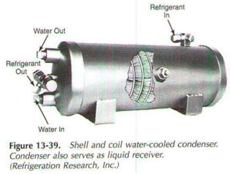 shell  coil condenser shell  coil condenser