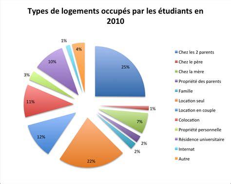 libourne logements cherchent étudiants pour marché résidence étudiante résidence étudiante