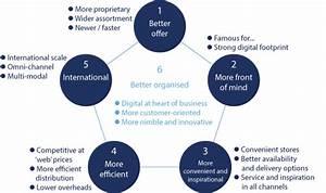 Retail Strategy Six