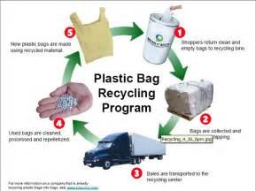 Plastic Bag Recycling Process