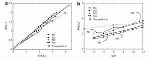 Ductile Crack Growth  Result Dependence With The Size Mesh