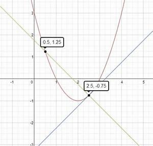 Tangente Und Normale Berechnen : schnittwinkel schnittwinkel einer parabel und einer normalen mathelounge ~ Themetempest.com Abrechnung