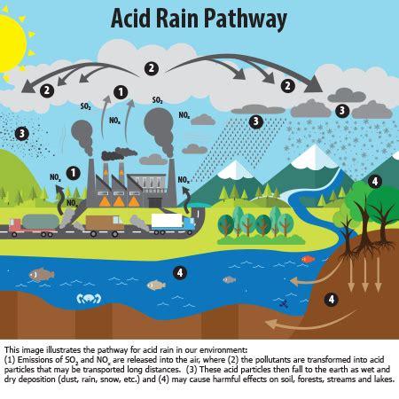 how to form acid rain what is acid rain acid rain us epa