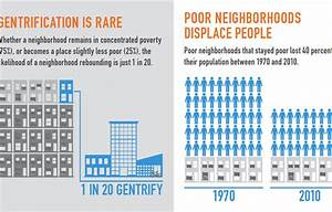 Poverty Is A Bigger Problem Than Gentrification