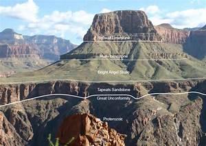Grand Canyon Stratigraphy