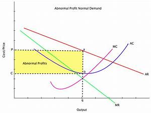 Abnormal Profit Normal Demand