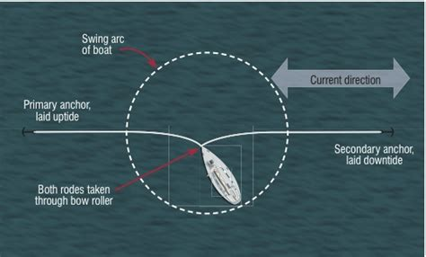 How To Moor A Boat by Anchoring 6 Tips For Tricky Situations Practical Boat Owner