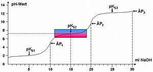 Ph Wert äquivalenzpunkt Berechnen : pks werte von phosphors ure aus titrationskurve ~ Themetempest.com Abrechnung