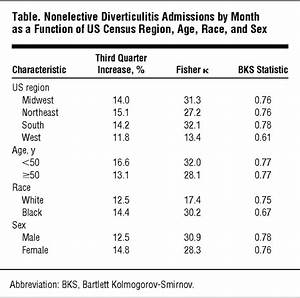 Cyclical Increase in Diverticulitis During the Summer ...