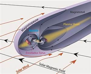 Magnetospheres Of Outer Planets  Resources