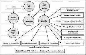Telephone Directory Management System Dataflow Diagram