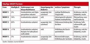 Insulineinheiten Berechnen : diabetes insulin intellisource blog ~ Themetempest.com Abrechnung