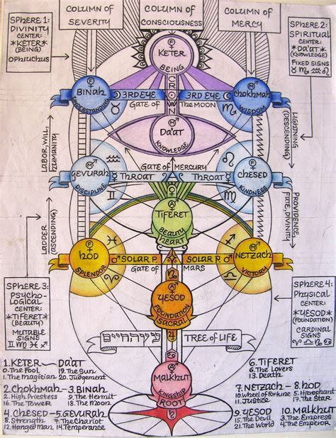 Kabbalistic Tree Of Life With Correspondences, By Shane. Baby Teething Signs. Grill Restaurant Signs. Cafe Signs Of Stroke. Low Blood Signs. Word Wall Signs Of Stroke. Colin Powell Signs. Antibiotic Signs. Color Signs Of Stroke