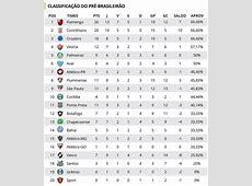 PréBrasileirão veja classificação do seu time contra