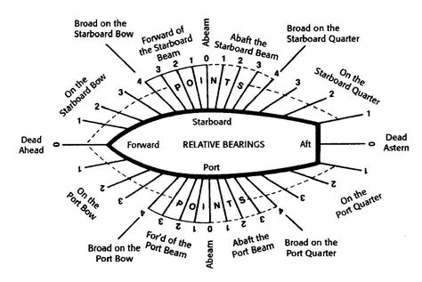 Boat Terms List by Image Result For Nautical Terms Pathfinder
