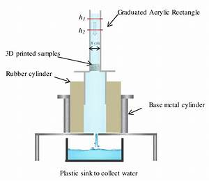 Schematic Representation Of The Hydraulic Conductivity
