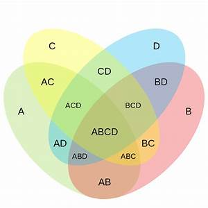 34 4 Way Venn Diagram