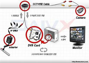 Daivx  The Most Basic Compositions Of Cctv Installation