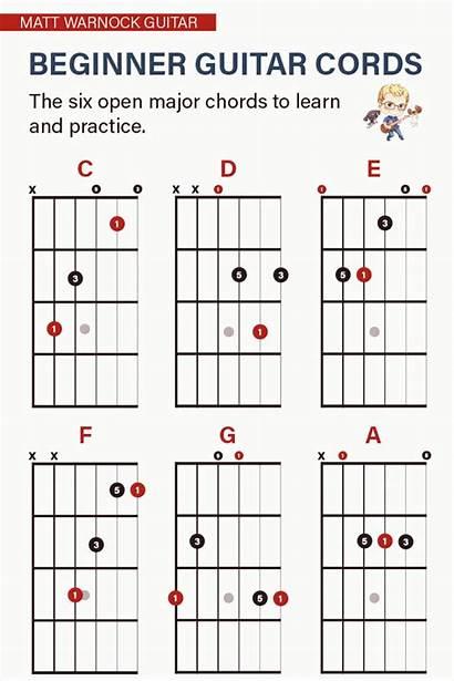 Guitar Chords Pick Beginner Strum Cords Beginners