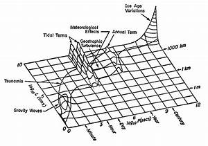 A History Of Stommel Diagrams