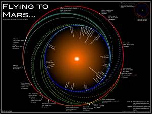 Path to Mars - Pics about space