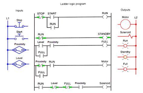 Ladder Diagram Pdf by Plc Program For Bottle Filling Ladder Logic Engineering