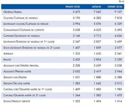 un militaire combien 231 a gagne le bilan social 2012 donne des chiffres lignes de d 233 fense