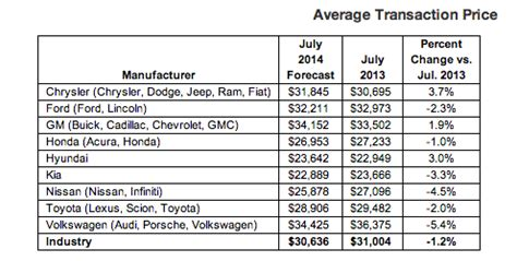 New Vehicle Transaction Prices In July Decline 12