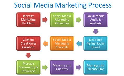 media marketing social media marketing a simple roadmap cooler insights