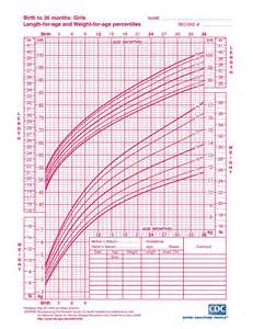 Baby Girl Growth Chart Percentile