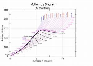 Diagramma Di Mollier