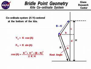 Point Geometry Images - Reverse Search