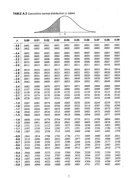 Solved: Usage Of Z -Table 1. Assuming A Normal Distributio