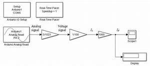 Block Diagram To Read The Current Sensor In Matlab