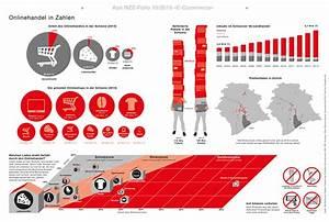 Online Handel Aufbauen : grafik onlinehandel e commerce oktober 2015 nzz folio ~ Watch28wear.com Haus und Dekorationen