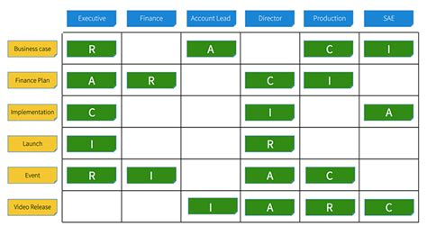 Raci Analysis Template by Raci Matrix Free Ppt And Pdf